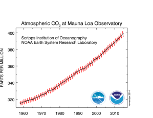 From_NOAA_co2_data_mlo